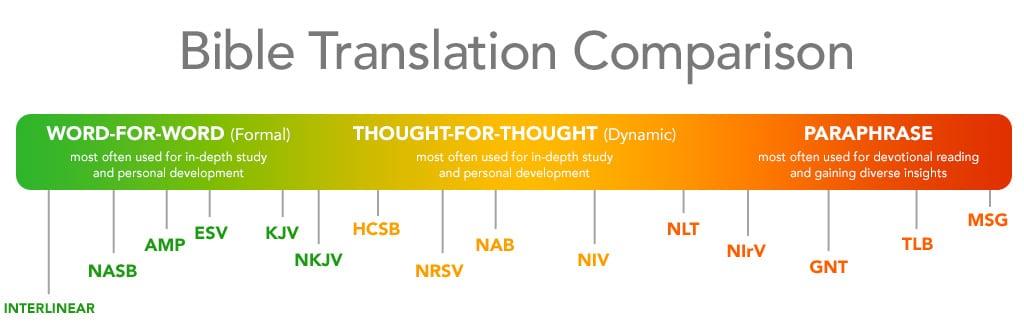 Bible Translation Comparison • Bible Reviewer